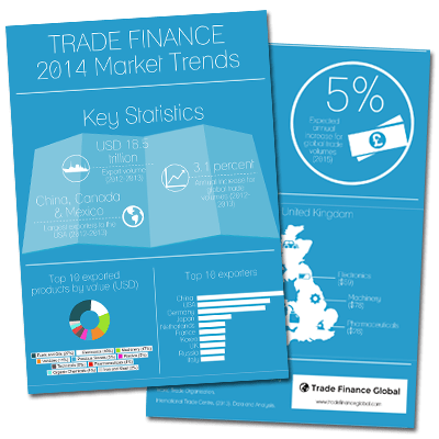 Infographic on 2014 trade finance market insights