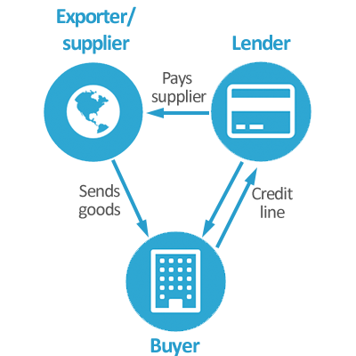 A schematic of the relationship between exporters, lenders and buyers in a trade finance transaction