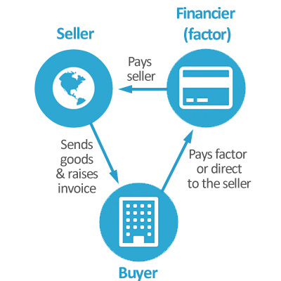 Once a seller ships goods to a buyer, it can raise an invoice. Because this may not get paid for up to 180 days, it can sell this to a factor and have up to 90% of the invoice paid up front. This process is known as export factoring