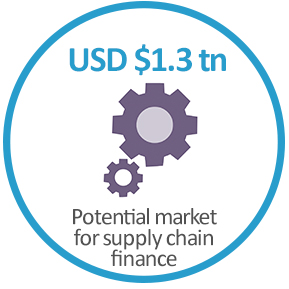 USD $1.3tn - the potential market for supply chain finance
