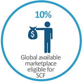10% - the global available marketplace eligible for supply chain finance