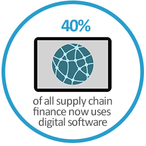 40% of all supply chain finance now uses digital software or proprietary technology