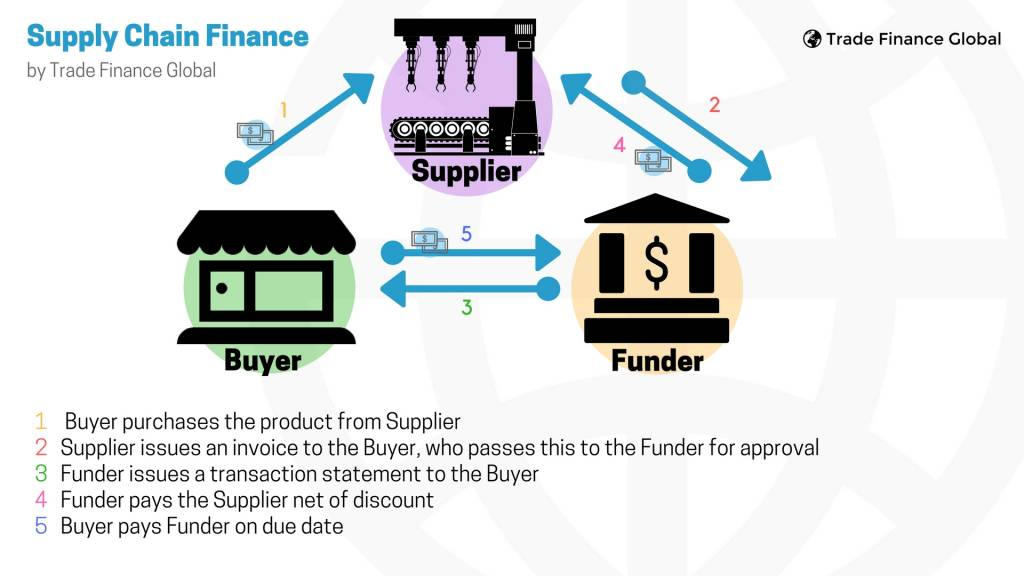 Supply Chain Finance | 2019 Guide | Trade Finance Global
