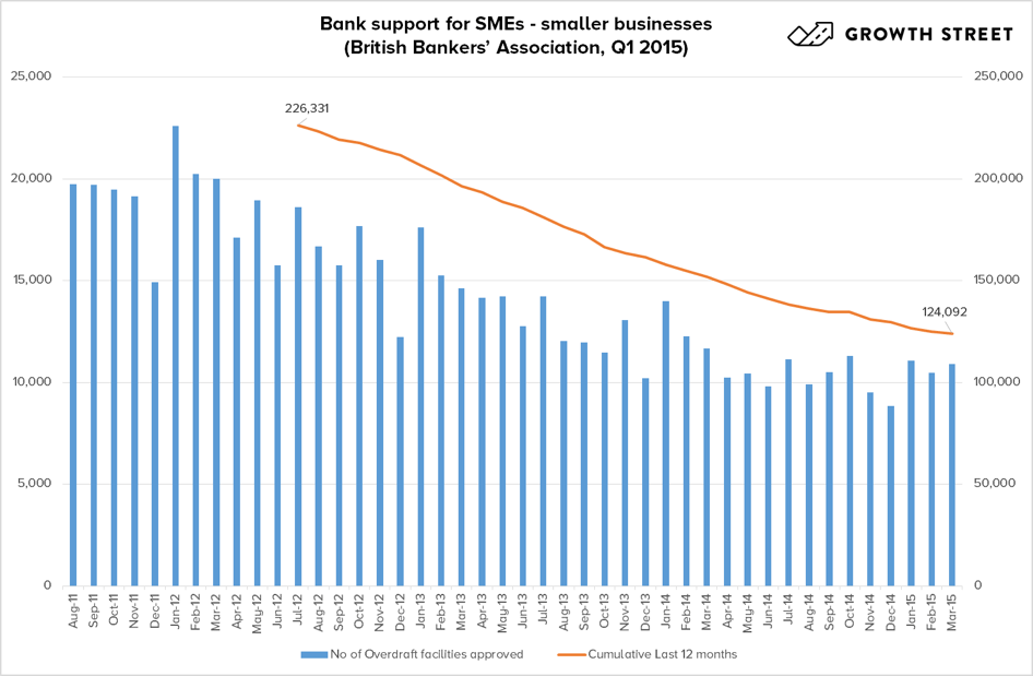 Banks supported by SMEs on the decrease