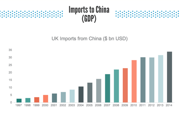 UK Import Data from China