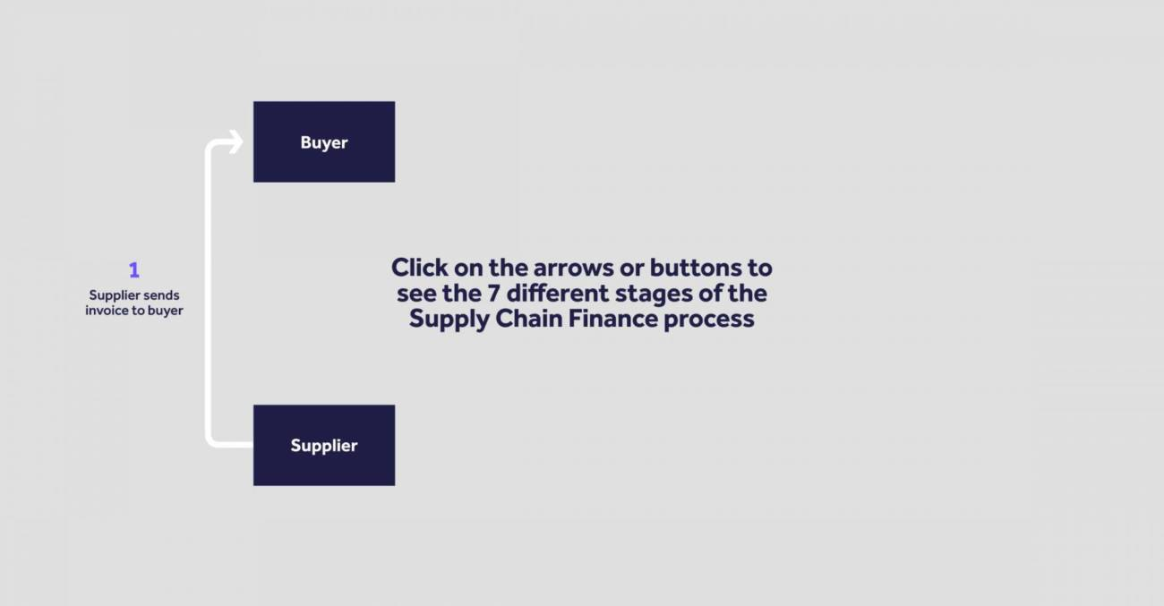 Click on the arrows or buttons to see the 7 different stages of the SCF process