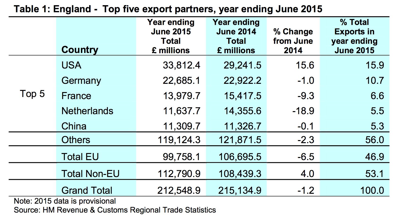 England - Top five export partners, year ending June 2015