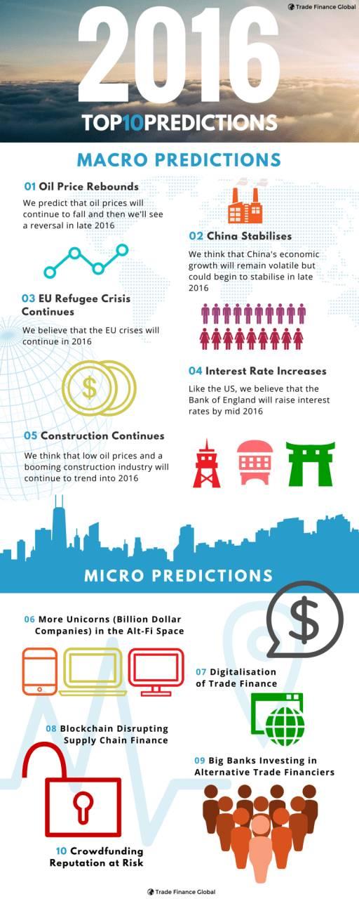 2016 Top 10 Predictions