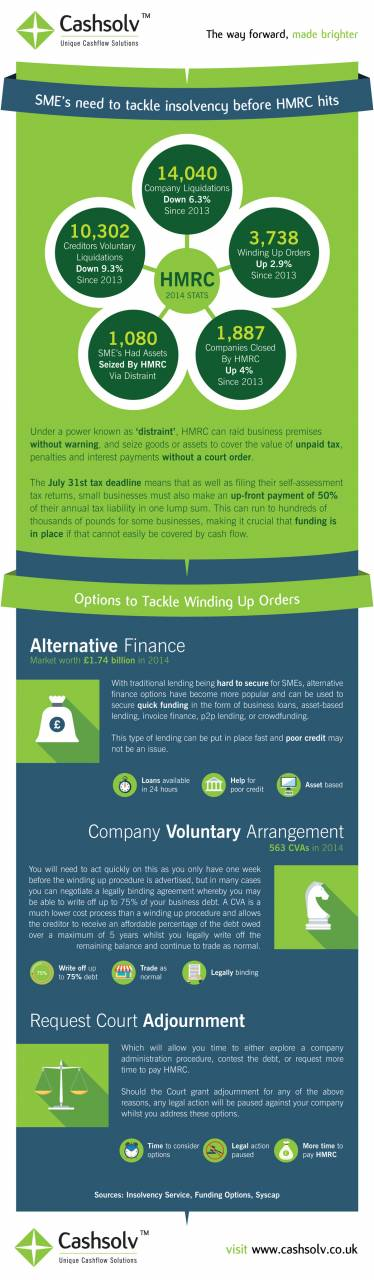 We found this infographic from CashSolv useful: What could happen to your insolvent business