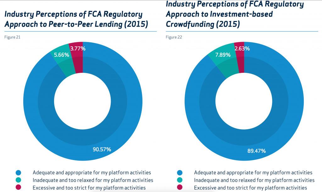 Industry Perceptions