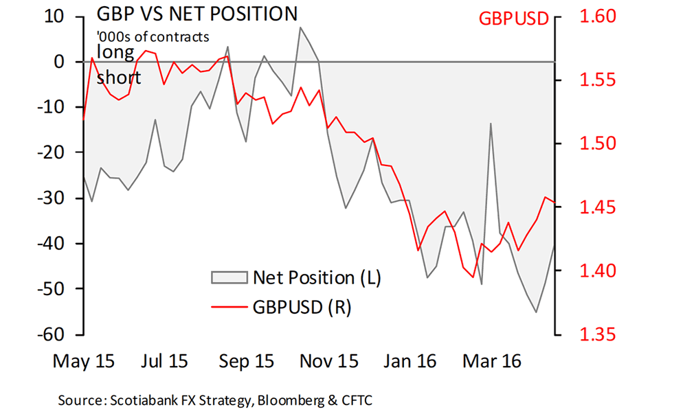GBP-net-positioning
