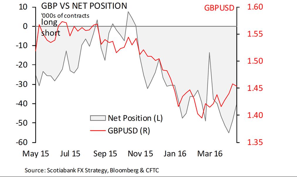 GBP-net-positioning