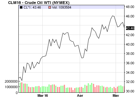 crude oil price 3 months