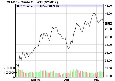 crude oil price 3 months