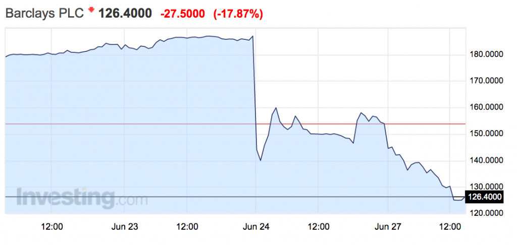 Barclays Share Price Dropping