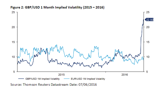 Recent sterling volatility against the euro against uncertainty around Brexit