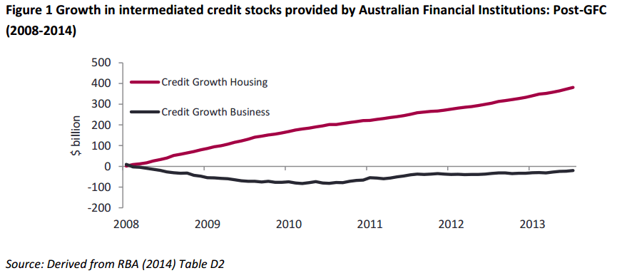 growth in credit markets australia