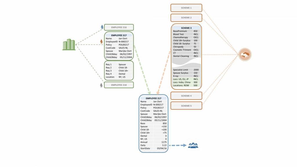 shared data sets