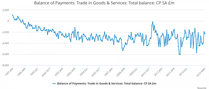 ONS May Trade Figures