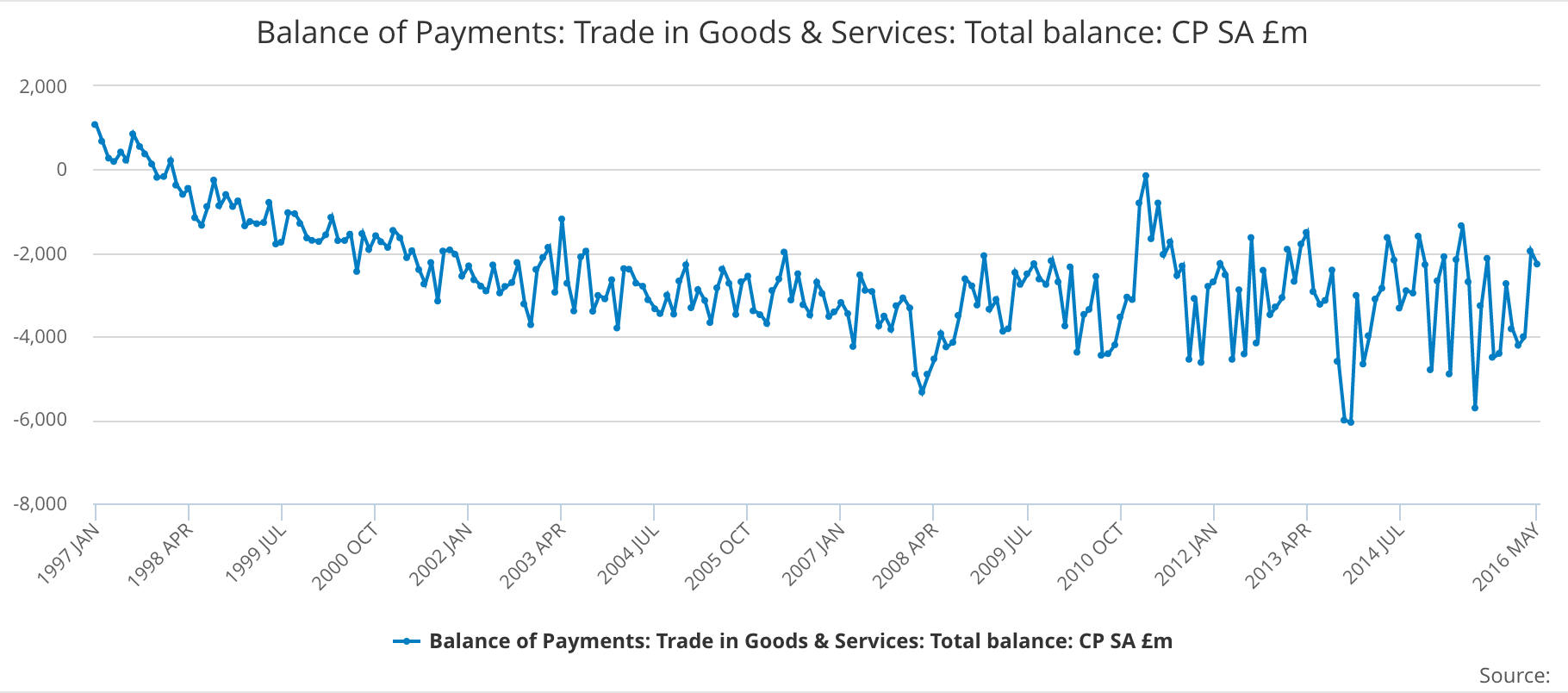 ONS releases UK trade figures