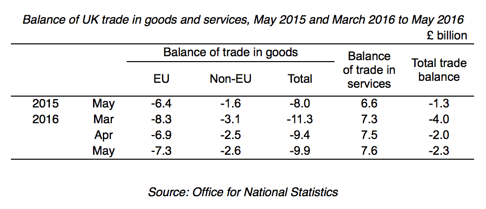 ONS Trade Figures