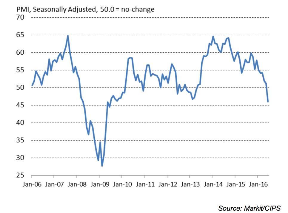 uk-construction-slowdown