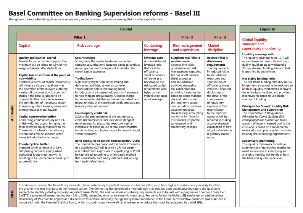 Basel III Guide - Core Requirements and Pillars Overview