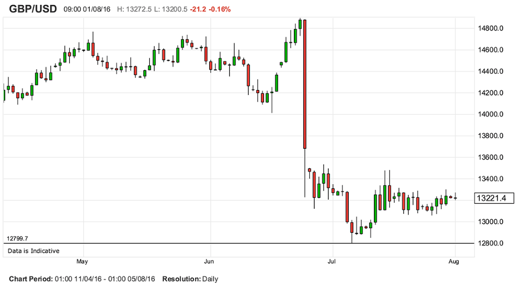 USD GBP Brexit Chart