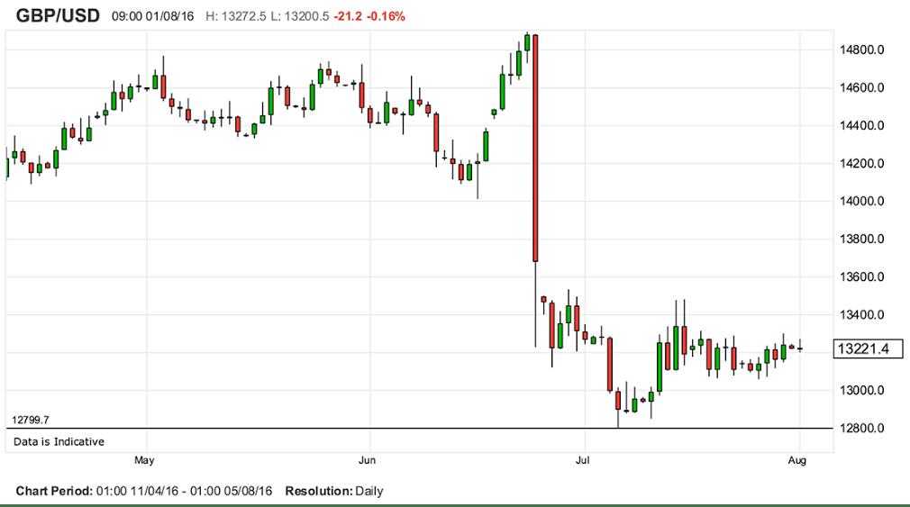 USD GBP Brexit Chart