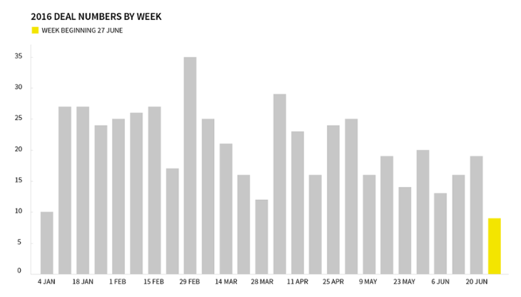2016-deal-numbers-by-week-beauhurst