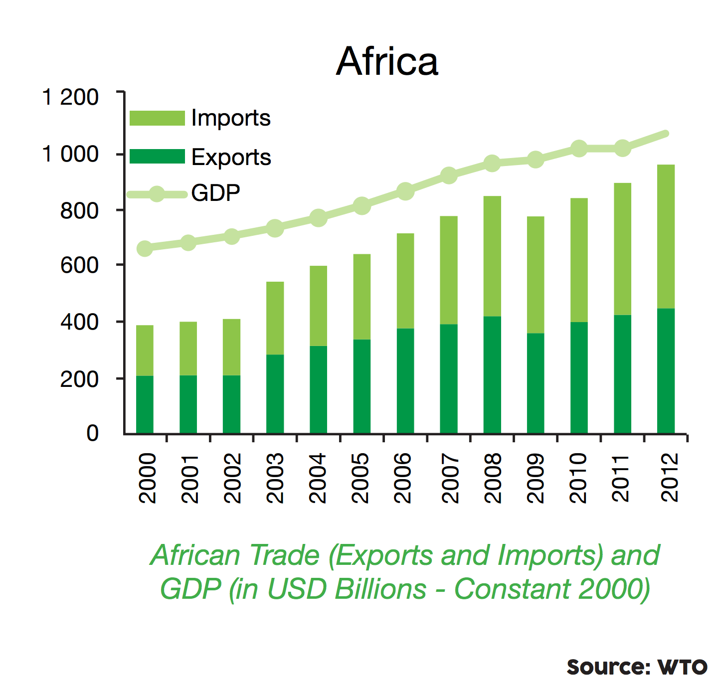 African Imports and Exports Graph