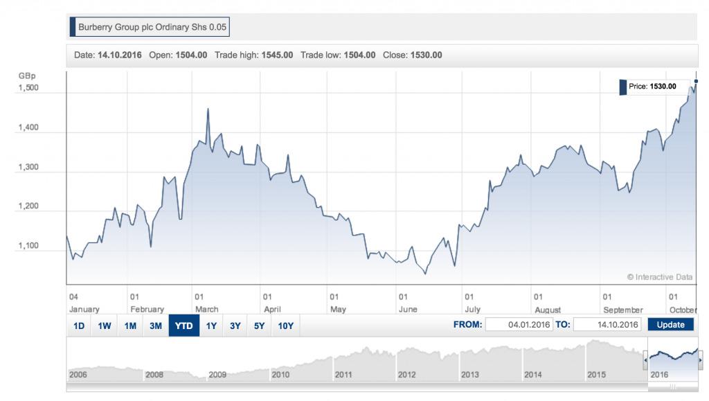 burberry share price