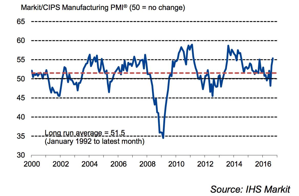 markit-manufacturing-pmi