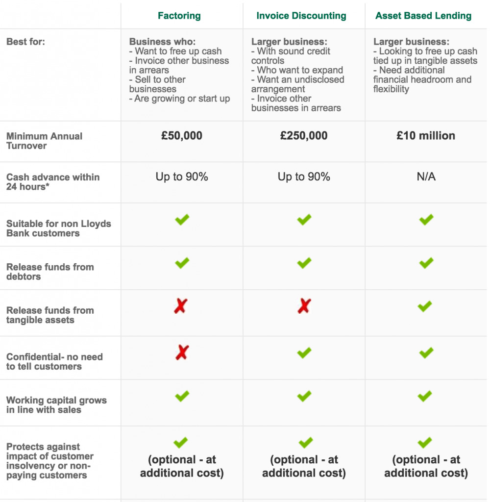 Lloyds Invoice Finance, Factoring and Discounting facilities table