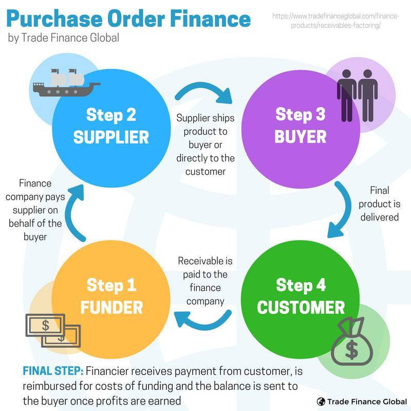 Purchase Order Finance | Trade Finance Global