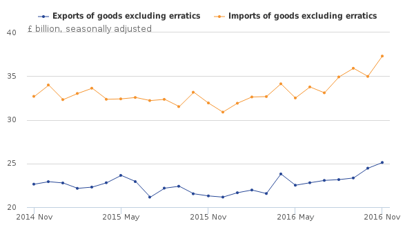Trade in goods excluding erratics, November 2014 to November 2016