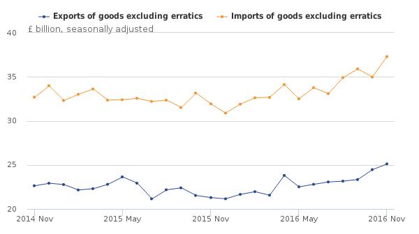 Trade in goods excluding erratics, November 2014 to November 2016