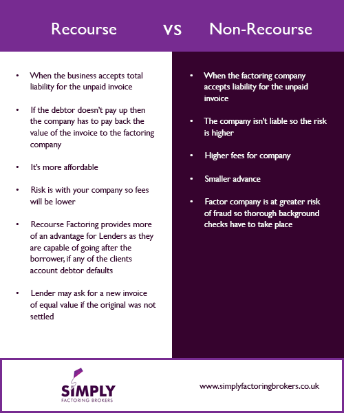 Recourse and Non Recourse Factoring - infographic