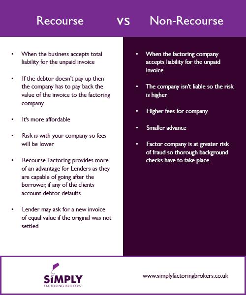 Recourse and Non Recourse Factoring - infographic