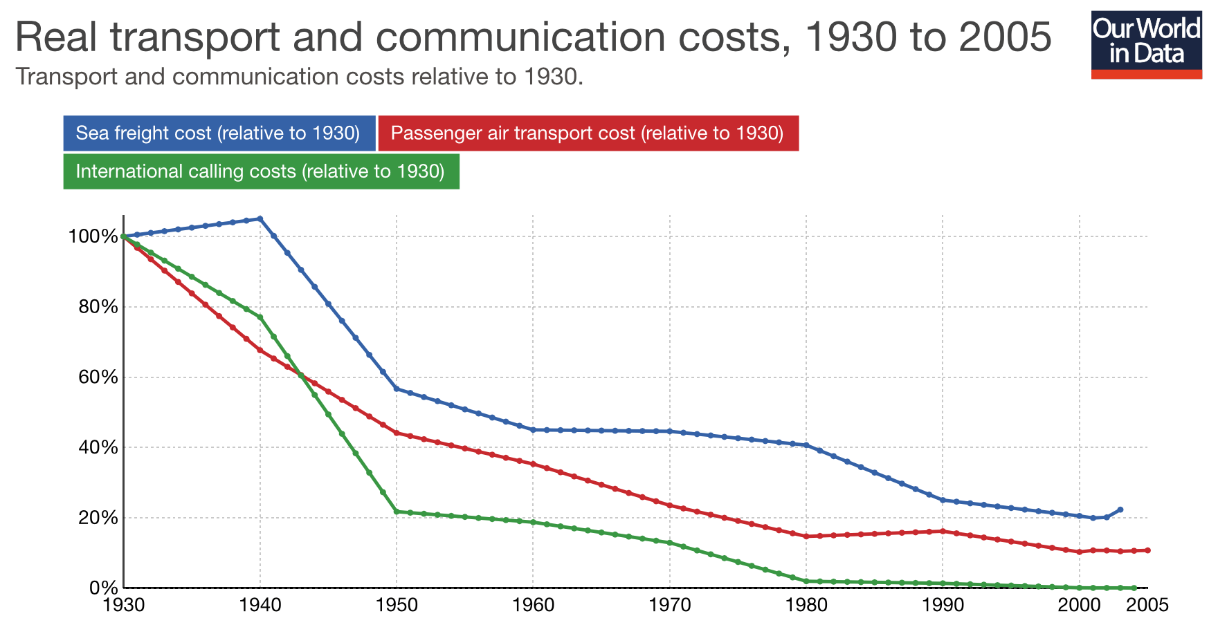 Figure 2. Source: https://ourworldindata.org/international-trade
