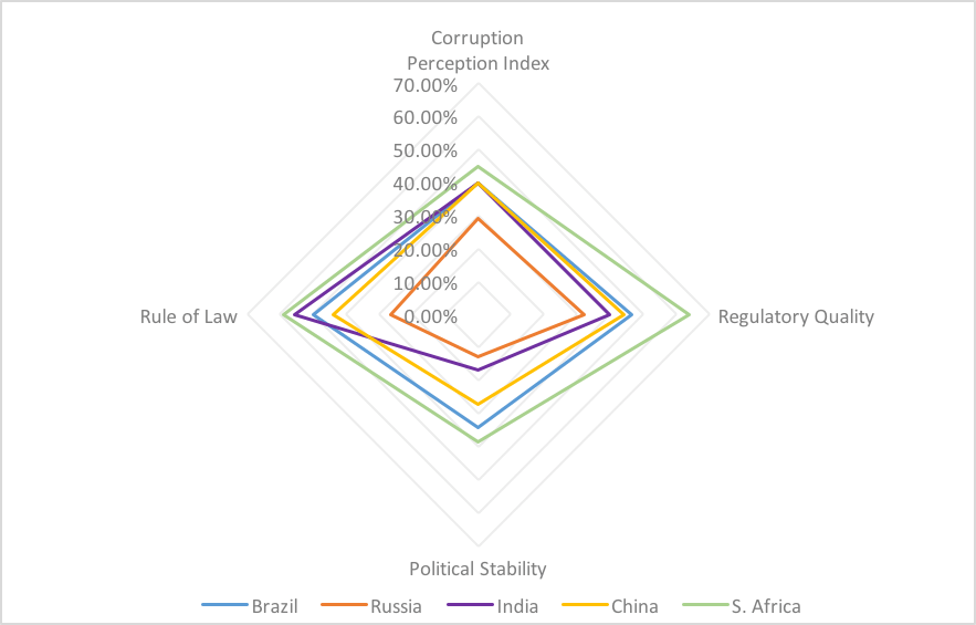 Figure 1: The political & legal quality of the BRICS countries