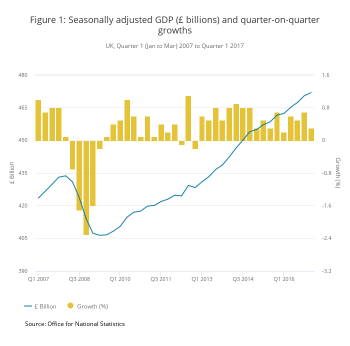Figure 1: Seasonally adjusted GDP (£ billions) and quarter-on-quarter growths UK, Quarter 1 (Jan to Mar) 2007 to Quarter 1 2017