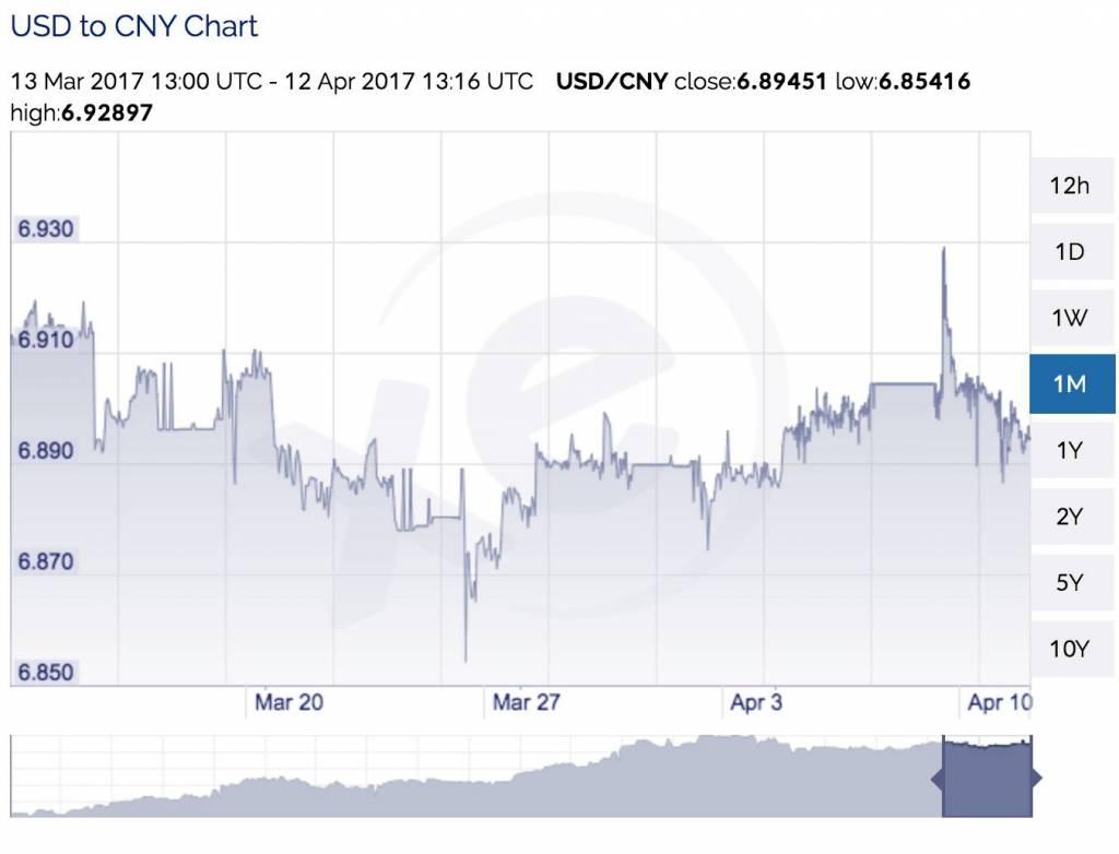 USD CNY Graph XE