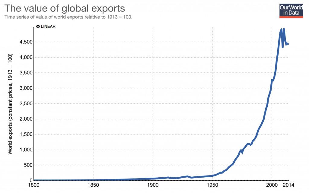 Figure 2: Source - https://ourworldindata.org/international-trade