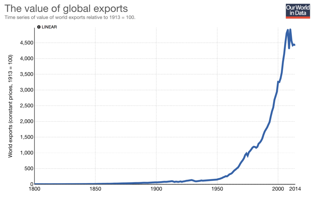 Figure 2: Source - https://ourworldindata.org/international-trade