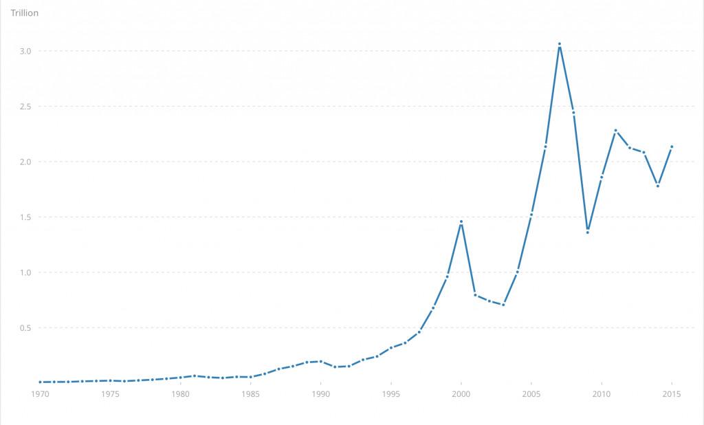 Figure 3: FDI Net Inflows for the World (Source: https://data.worldbank.org/indicator/BX.KLT.DINV.CD.WD)