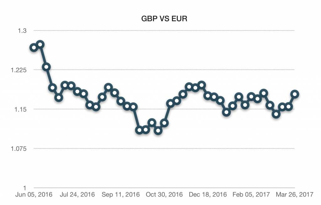 Why would Brexit Affect the Currency Market? | Trade Finance