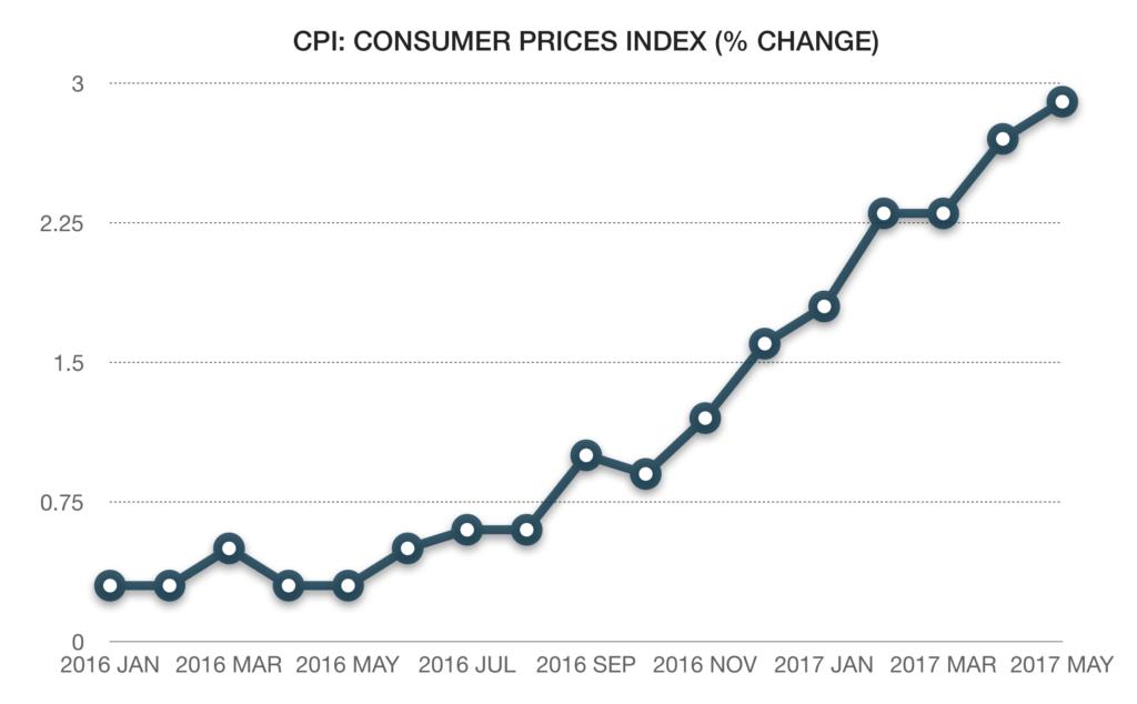 British CPI % change January 2016 – May 2017