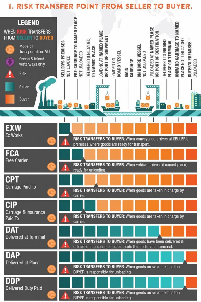 Incoterms Infographic - Risk Transfer Point from the seller to the buyer, for different types of transport