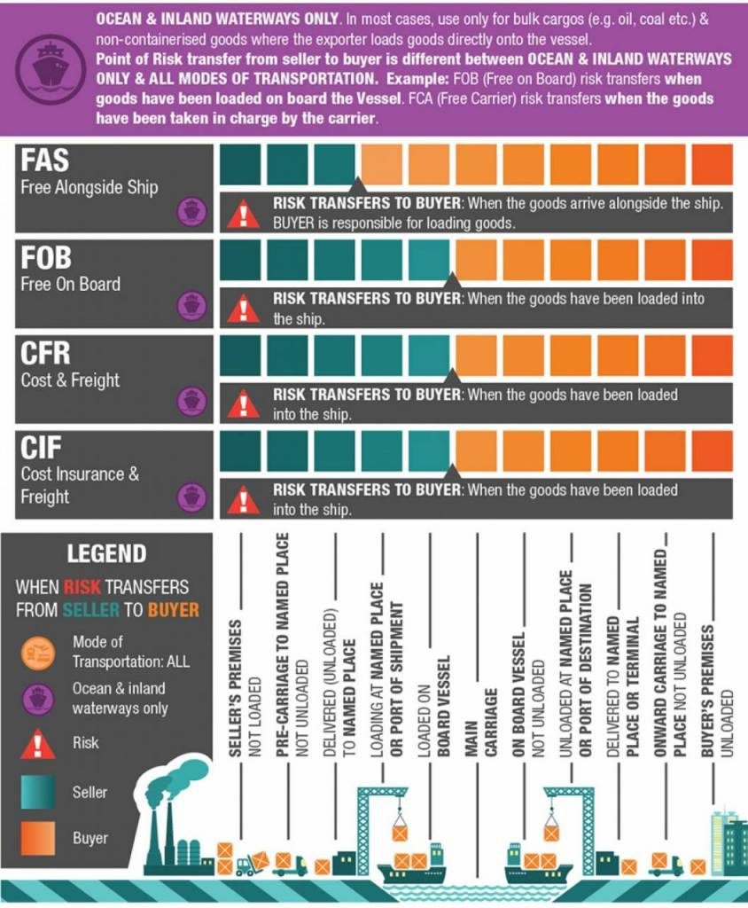incoterms infographic risk transfer for inland waterways and shipping